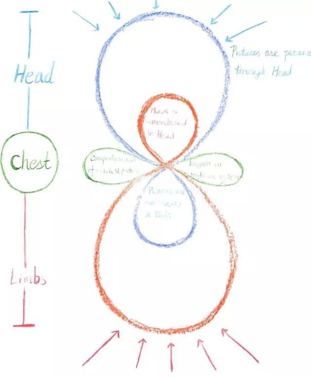 注:文章配图为觉知、理解和记忆三者关系的简要示意图。